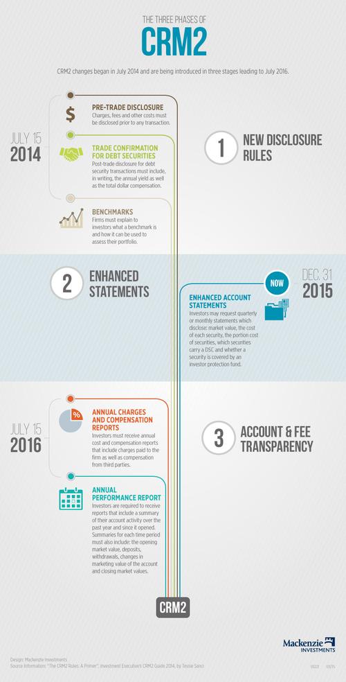 CRM2Plus Infographic